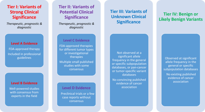 Standards and Guidelines for the Interpretation and