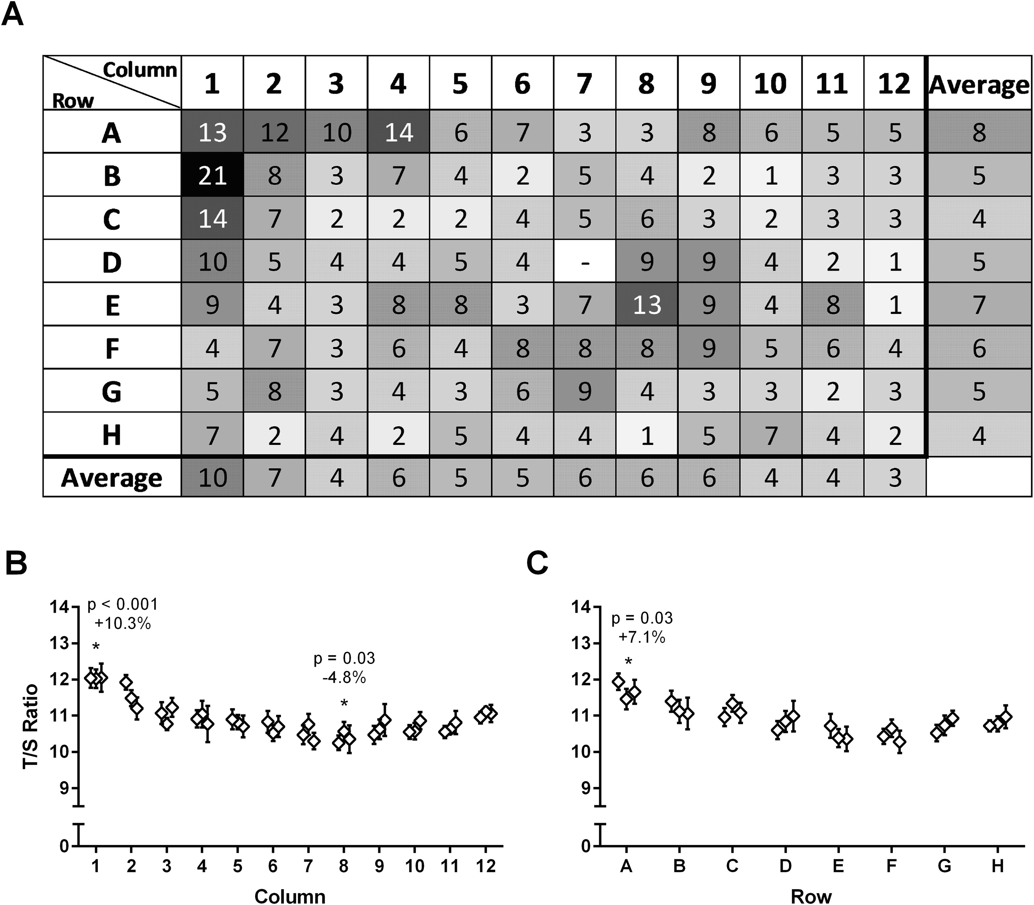 Optimization of a Relative Telomere Length Assay by Monochromatic ...