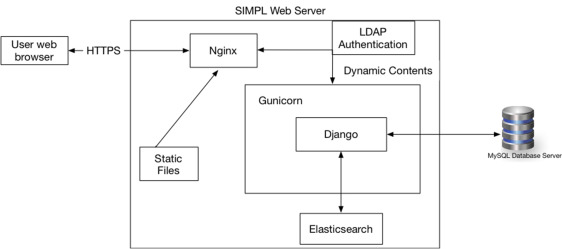 System for Informatics in the Molecular Pathology Laboratory